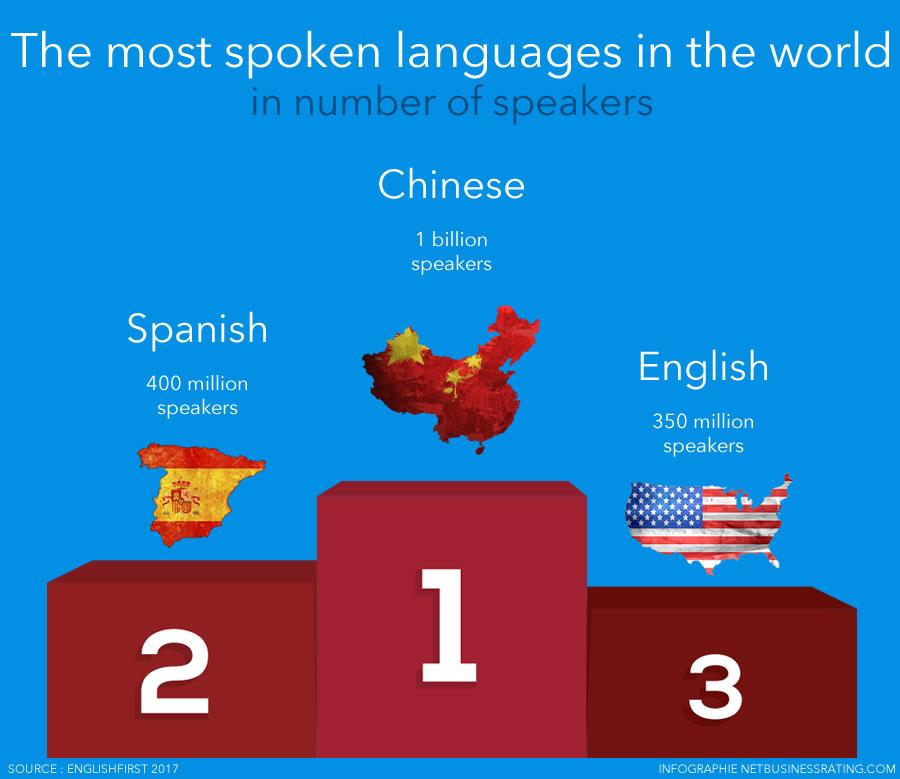 Different Languages, Similar Encoding Efficiency