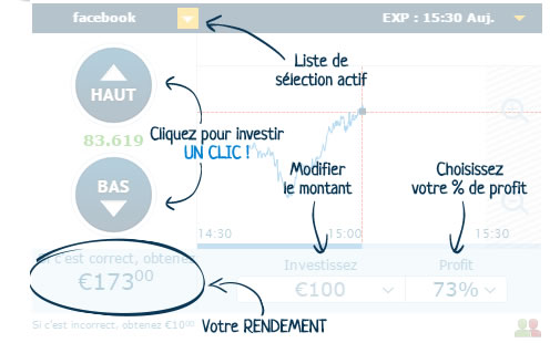 Comment trader avec options binaires