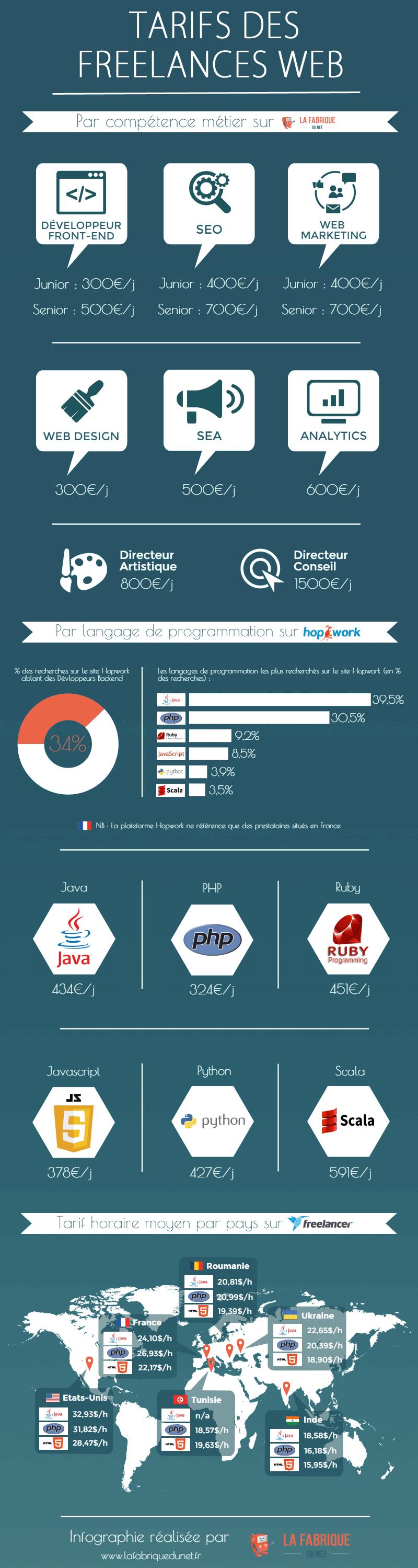 freelances tarifs 2015 france